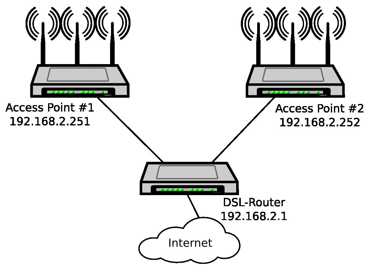 Netzwerk mit zwei WLAN-Access-Points – Werner Roth