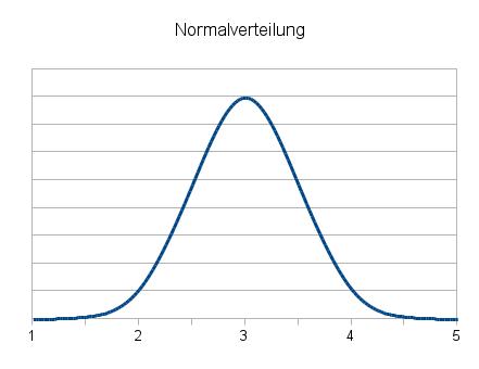[Image: normalverteilung.png]